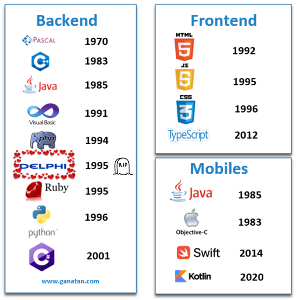 Python, Backend,Frontend,Mobiles