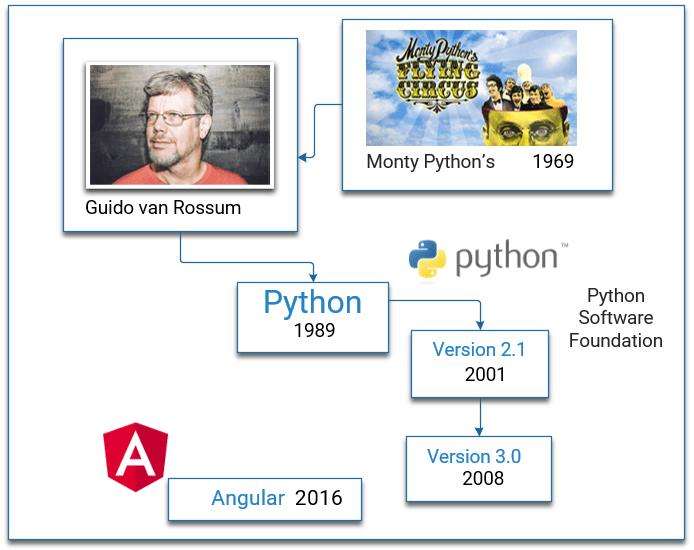 Les origines de Python